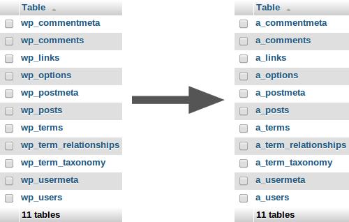 Changement de préfixe dans les tables WordPress