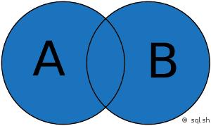 Union de 2 ensembles