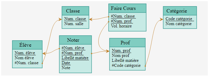 Mocodo MLD (schéma relationnel)